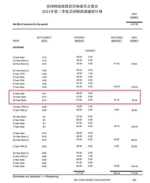 ATFX:美国财政部要求暂停实施或提高债务上限