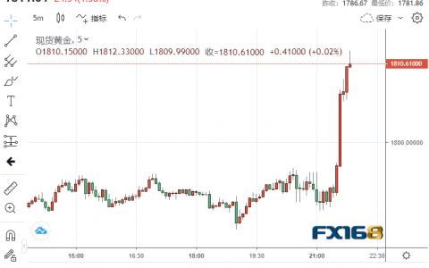 福汇:意想不到的市场!