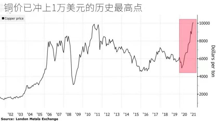 兴业投资:铜的超级牛市还可以维续下去多久?